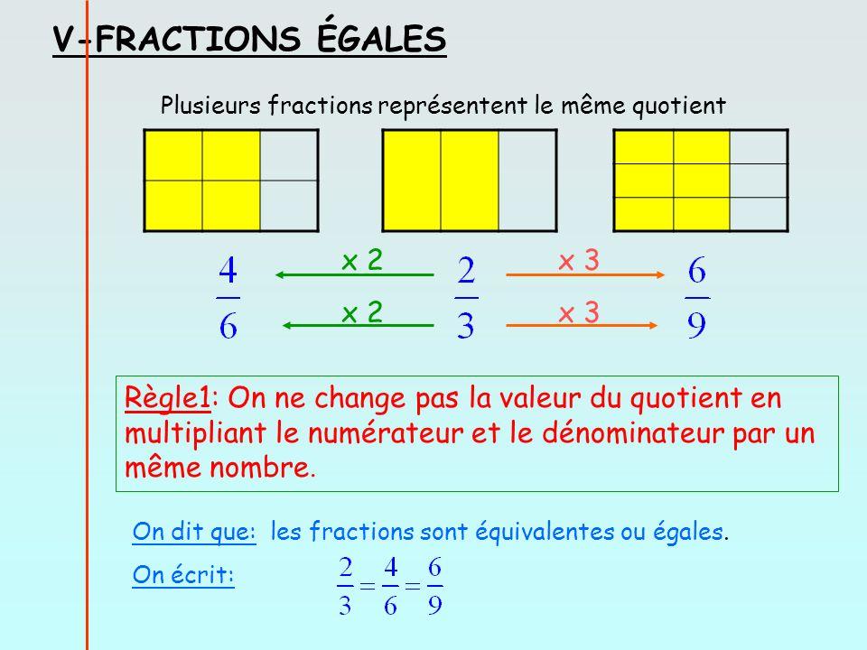 V-FRACTIONS ÉGALES Plusieurs fractions représentent le même quotient x 2 x 3 Règle1: On ne change pas la valeur du quotient en multipliant le numérateur et le dénominateur par un même nombre.