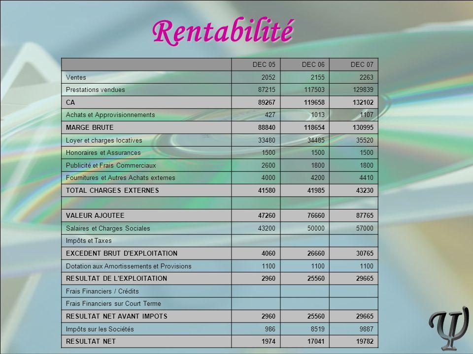 DEC 05DEC 06DEC 07 Ventes205221552263 Prestations vendues87215117503129839 CA89267119658132102 Achats et Approvisionnements42710131107 MARGE BRUTE8884