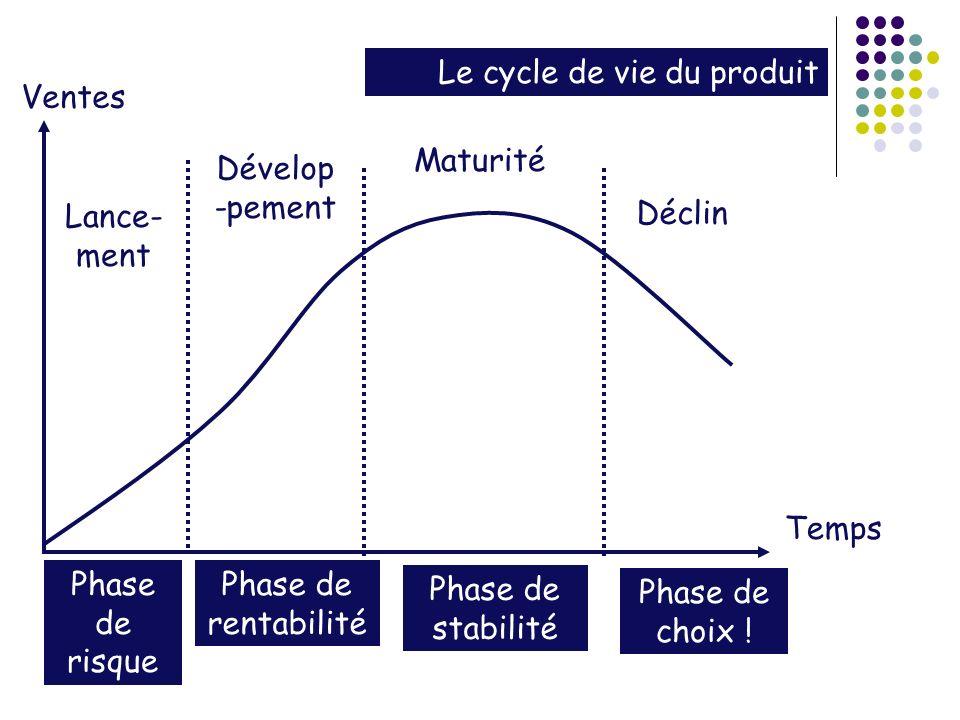 Ventes Temps Lance- ment Dévelop -pement Maturité Déclin Phase de risque Phase de rentabilité Phase de stabilité Phase de choix .