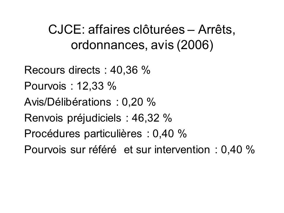 CJCE: affaires clôturées – Arrêts, ordonnances, avis (2006) Recours directs : 40,36 % Pourvois : 12,33 % Avis/Délibérations : 0,20 % Renvois préjudici