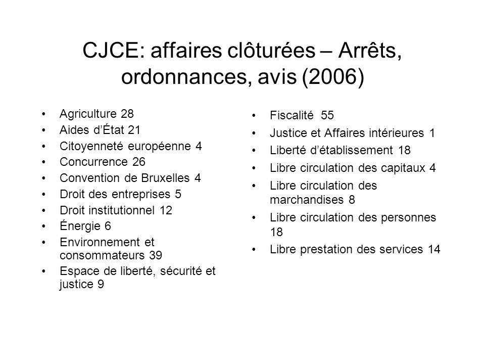 CJCE: affaires clôturées – Arrêts, ordonnances, avis (2006) Agriculture 28 Aides dÉtat 21 Citoyenneté européenne 4 Concurrence 26 Convention de Bruxel