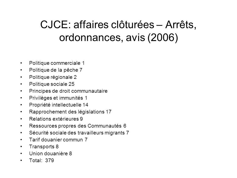 CJCE: affaires clôturées – Arrêts, ordonnances, avis (2006) Politique commerciale 1 Politique de la pêche 7 Politique régionale 2 Politique sociale 25