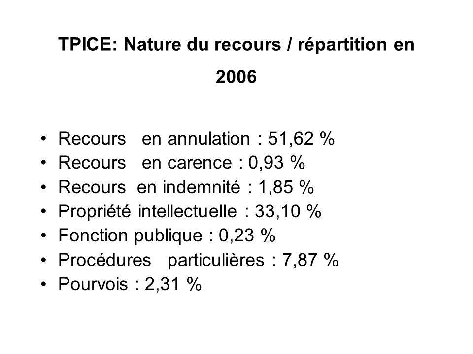 TPICE: Nature du recours / répartition en 2006 Recours en annulation : 51,62 % Recours en carence : 0,93 % Recours en indemnité : 1,85 % Propriété int