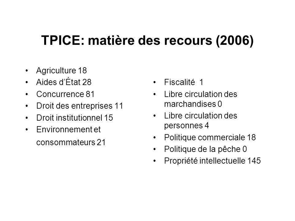 TPICE: matière des recours (2006) Agriculture 18 Aides dÉtat 28 Concurrence 81 Droit des entreprises 11 Droit institutionnel 15 Environnement et conso