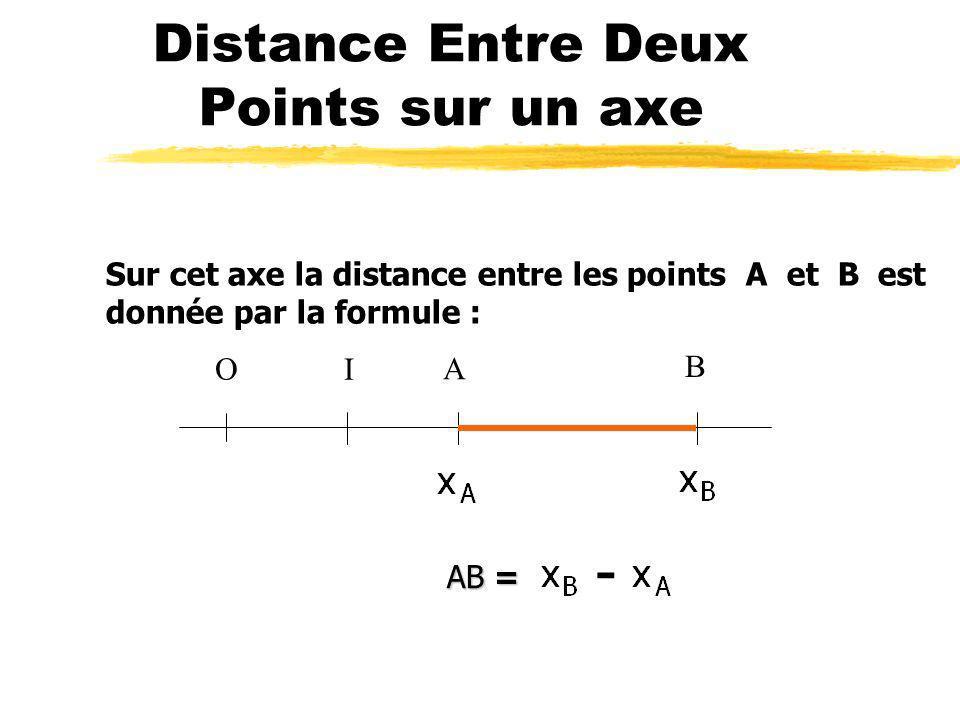 axe Un axe est une droite qui possède une origine OO OO d abscisse 0 et un point unitaire unitaire I d abscisse +1.