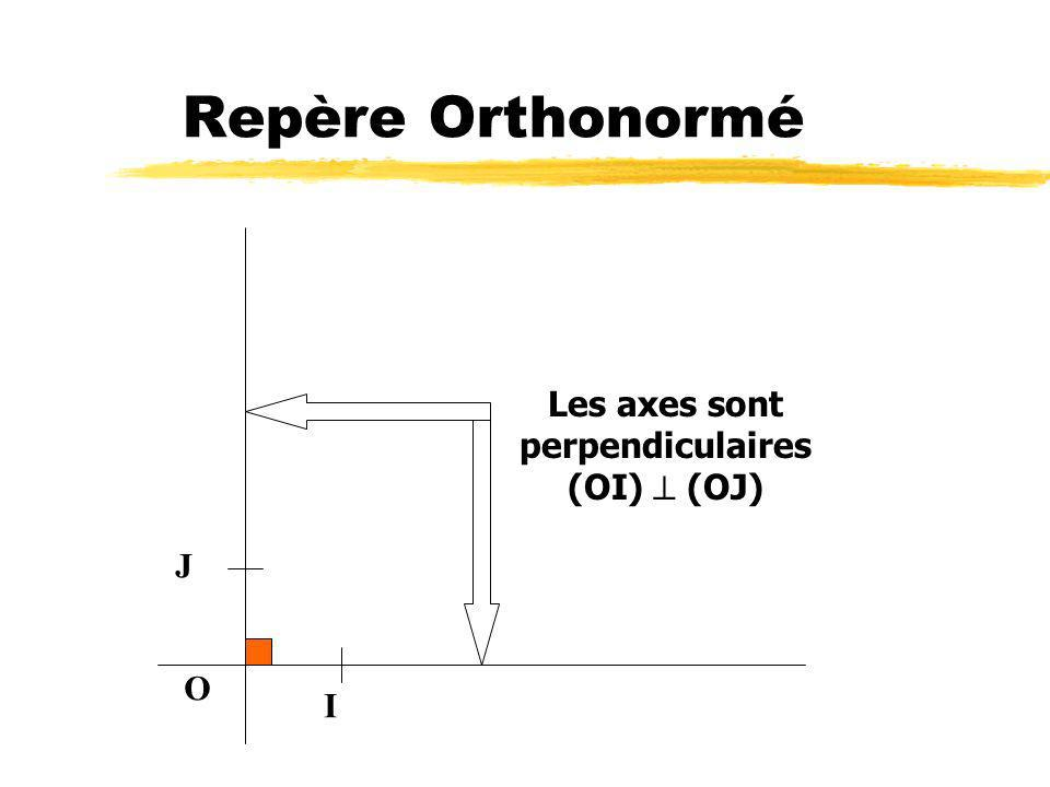 Repère Orthonormé O I J Les axes sont perpendiculaires (OI) (OJ)