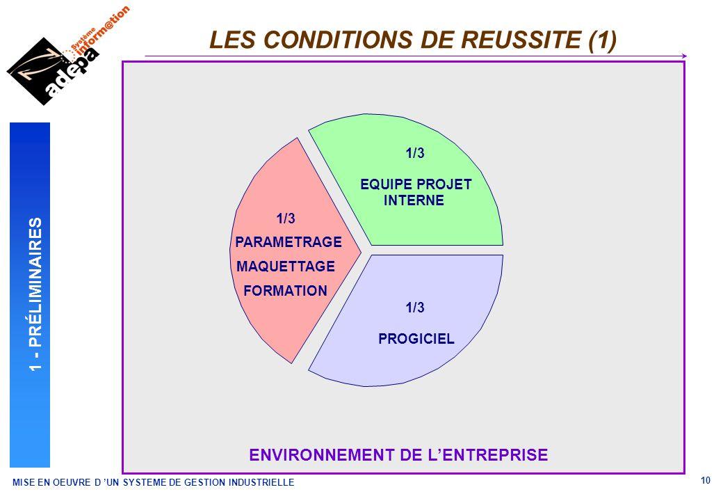MISE EN OEUVRE D UN SYSTEME DE GESTION INDUSTRIELLE 10 ENVIRONNEMENT DE LENTREPRISE LES CONDITIONS DE REUSSITE (1) 1 - PRÉLIMINAIRES 1/3 EQUIPE PROJET