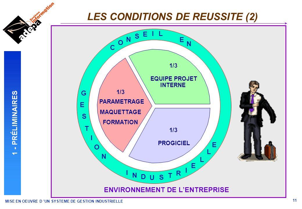 MISE EN OEUVRE D UN SYSTEME DE GESTION INDUSTRIELLE 11 ENVIRONNEMENT DE LENTREPRISE LES CONDITIONS DE REUSSITE (2) 1 - PRÉLIMINAIRES C O N S E IL E N