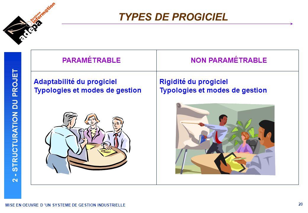 MISE EN OEUVRE D UN SYSTEME DE GESTION INDUSTRIELLE 20 TYPES DE PROGICIEL PARAMÉTRABLENON PARAMÉTRABLE Adaptabilité du progiciel Typologies et modes d