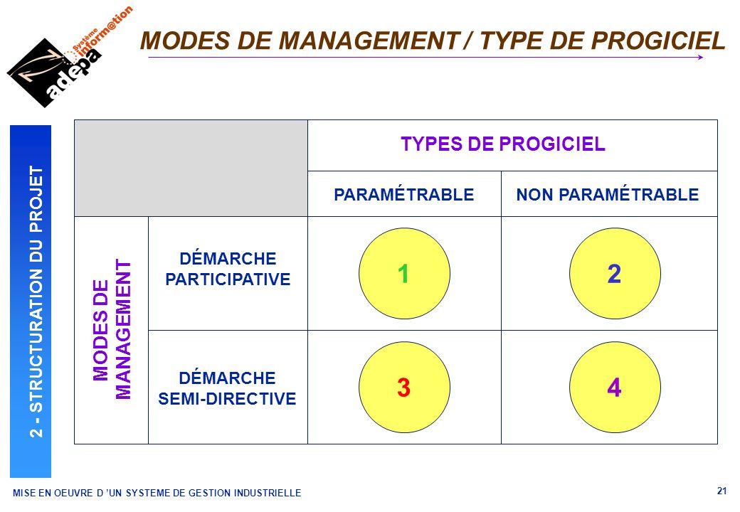 MISE EN OEUVRE D UN SYSTEME DE GESTION INDUSTRIELLE 21 MODES DE MANAGEMENT / TYPE DE PROGICIEL PARAMÉTRABLENON PARAMÉTRABLE DÉMARCHE PARTICIPATIVE DÉM