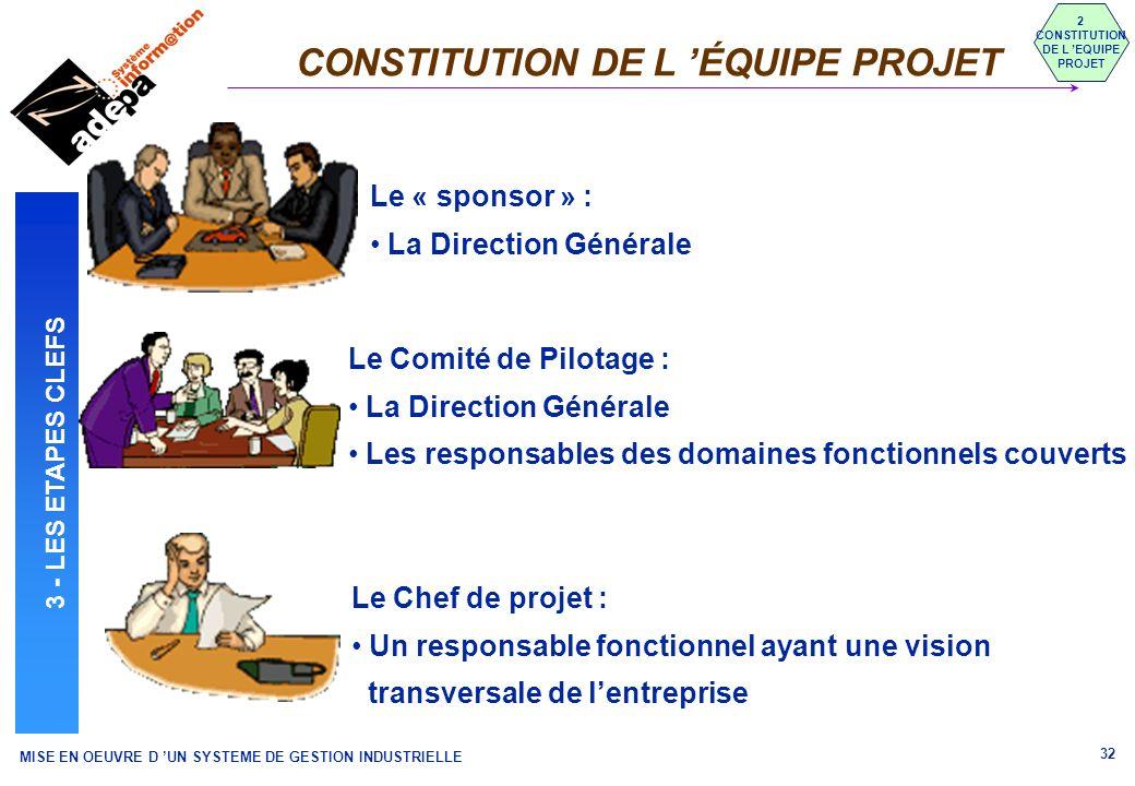 MISE EN OEUVRE D UN SYSTEME DE GESTION INDUSTRIELLE 32 CONSTITUTION DE L ÉQUIPE PROJET 2 CONSTITUTION DE L EQUIPE PROJET 3 - LES ETAPES CLEFS Le « spo