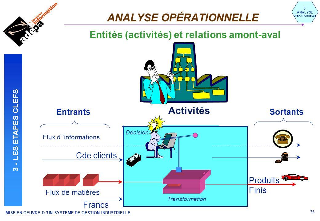 MISE EN OEUVRE D UN SYSTEME DE GESTION INDUSTRIELLE 35 Activités Transformation Décision ANALYSE OPÉRATIONNELLE 3 ANALYSE OPERATIONNELLE Entités (acti