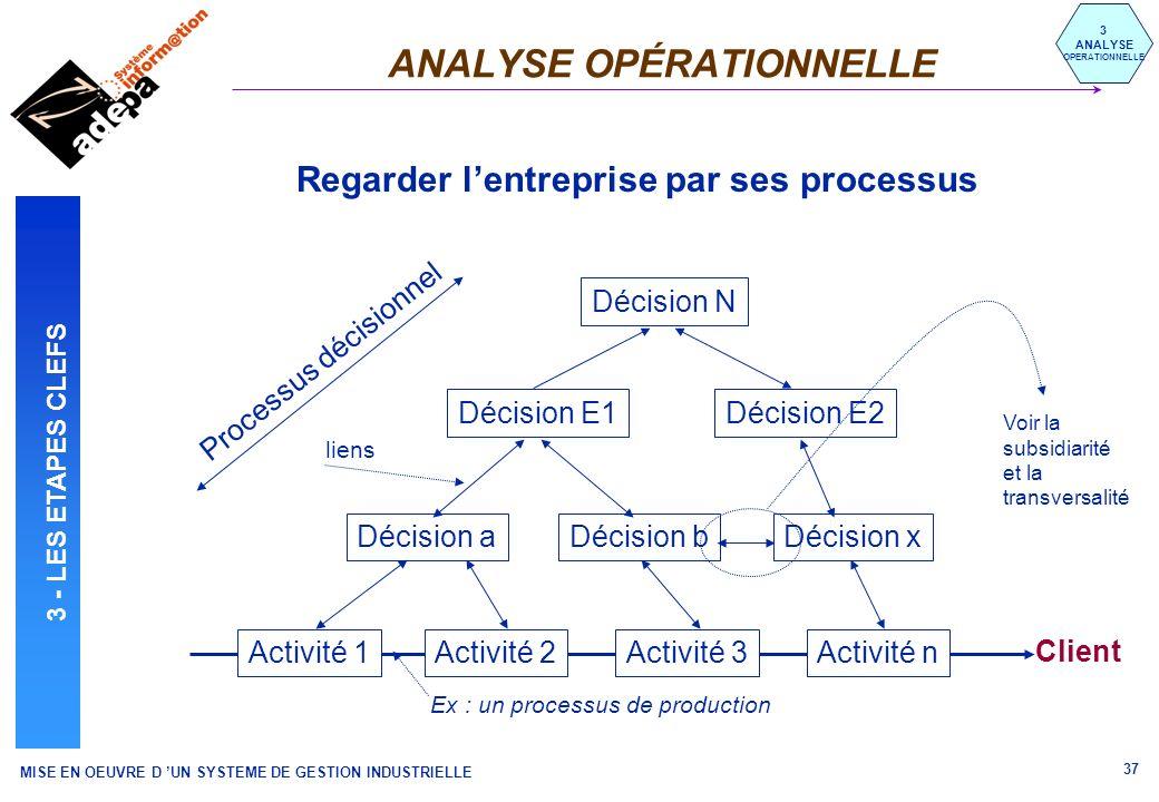 MISE EN OEUVRE D UN SYSTEME DE GESTION INDUSTRIELLE 37 ANALYSE OPÉRATIONNELLE 3 ANALYSE OPERATIONNELLE Ex : un processus de production Client Décision