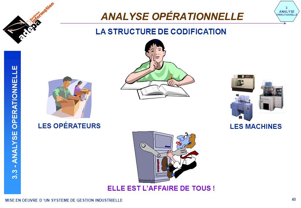 MISE EN OEUVRE D UN SYSTEME DE GESTION INDUSTRIELLE 40 ANALYSE OPÉRATIONNELLE 3 ANALYSE OPERATIONNELLE 3.3 - ANALYSE OPERATIONNELLE LA STRUCTURE DE CO