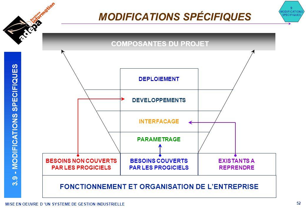 MISE EN OEUVRE D UN SYSTEME DE GESTION INDUSTRIELLE 52 MODIFICATIONS SPÉCIFIQUES 9 MODIFICATIONS SPECIFIQUES 3.9 - MODIFICATIONS SPECIFIQUES FONCTIONN