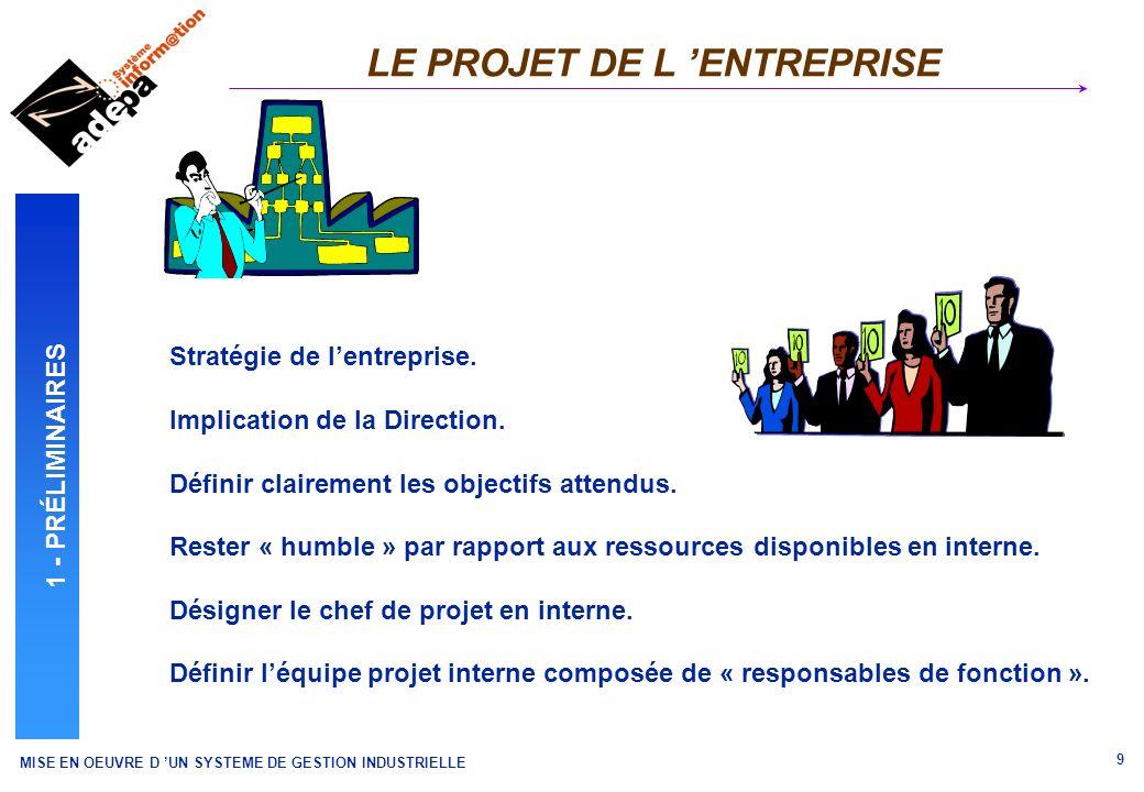 MISE EN OEUVRE D UN SYSTEME DE GESTION INDUSTRIELLE 10 ENVIRONNEMENT DE LENTREPRISE LES CONDITIONS DE REUSSITE (1) 1 - PRÉLIMINAIRES 1/3 EQUIPE PROJET INTERNE 1/3 PROGICIEL 1/3 FORMATION PARAMETRAGE MAQUETTAGE