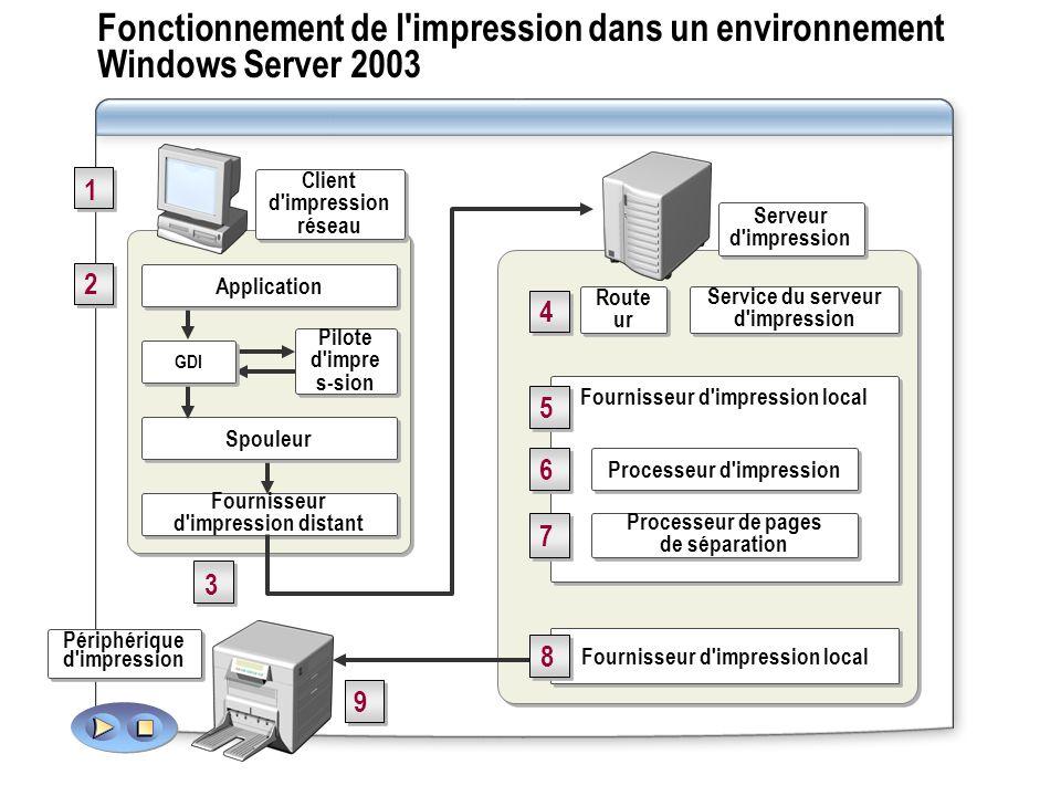 Fonctionnement de l'impression dans un environnement Windows Server 2003 Service du serveur d'impression Route ur 4 4 Serveur d'impression Fournisseur