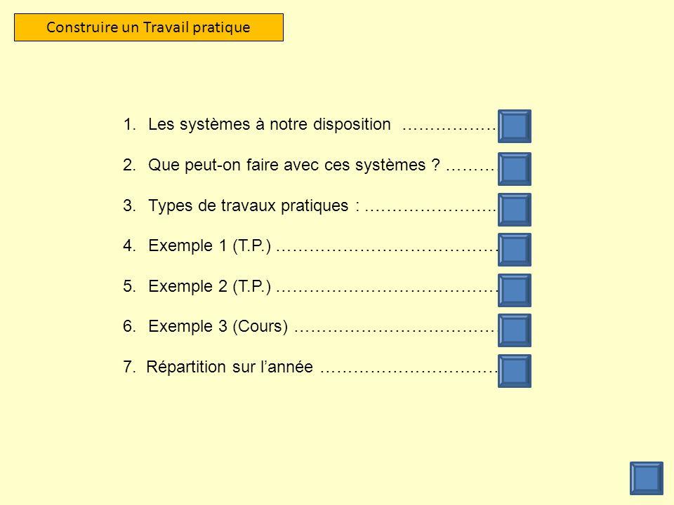 Construire un Travail pratique 1.Les systèmes à notre disposition ……………….. 2.Que peut-on faire avec ces systèmes ? ………… 3.Types de travaux pratiques :