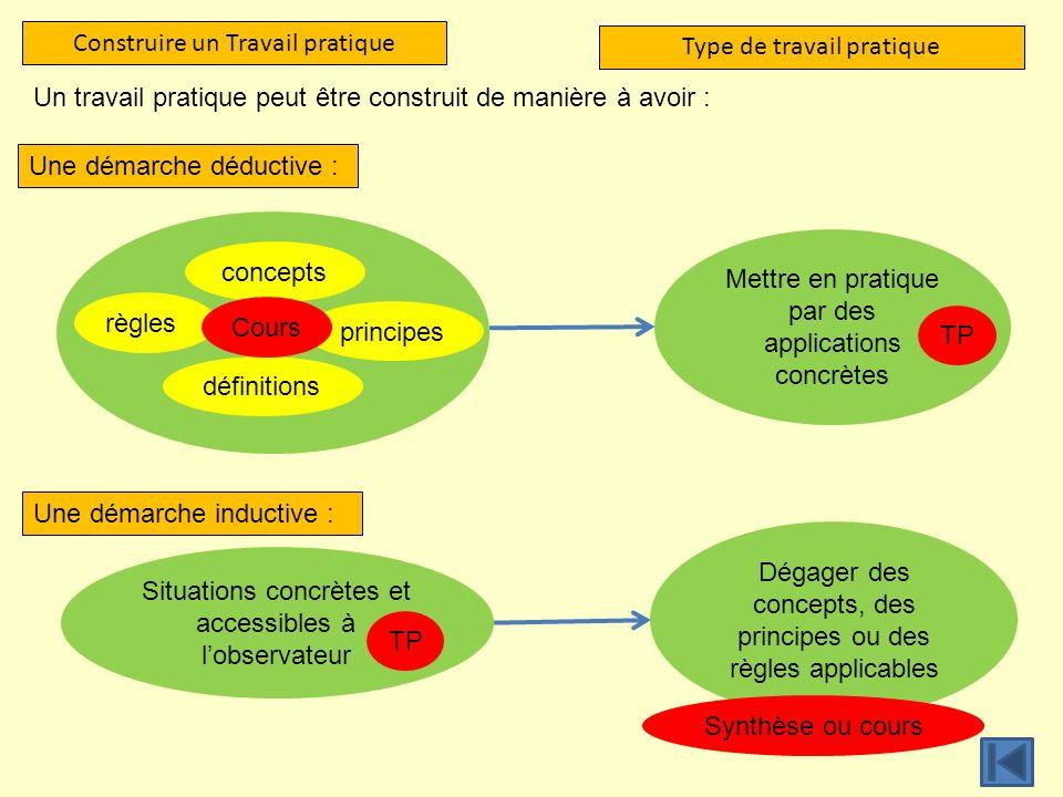 Construire un Travail pratique Type de travail pratique Une démarche déductive : Une démarche inductive : Un travail pratique peut être construit de m