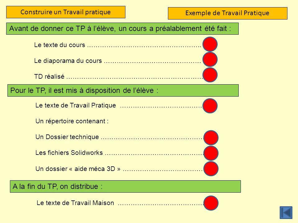 Construire un Travail pratique Exemple de Travail Pratique Pour le TP, il est mis à disposition de lélève : Le texte de Travail Pratique …………………………………