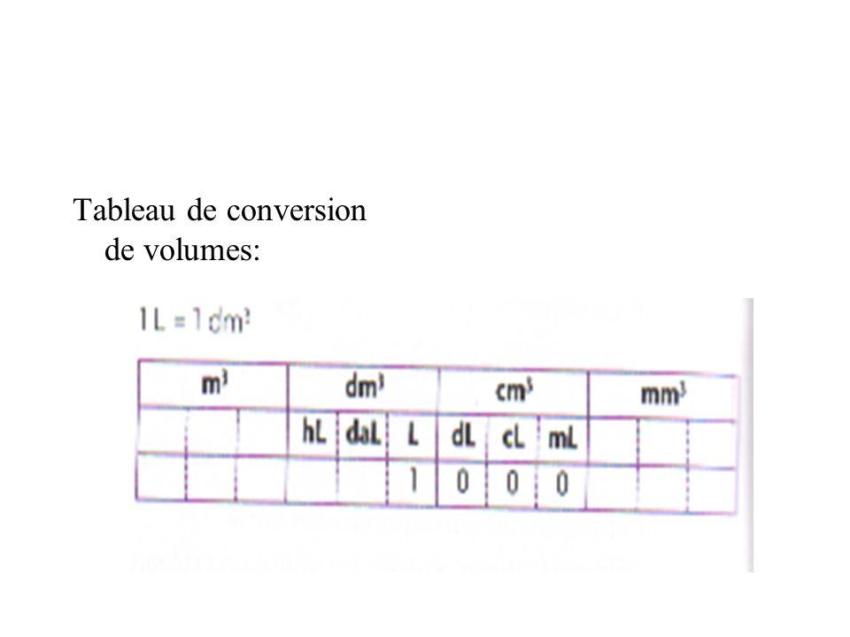 Tableau de conversion de volumes: