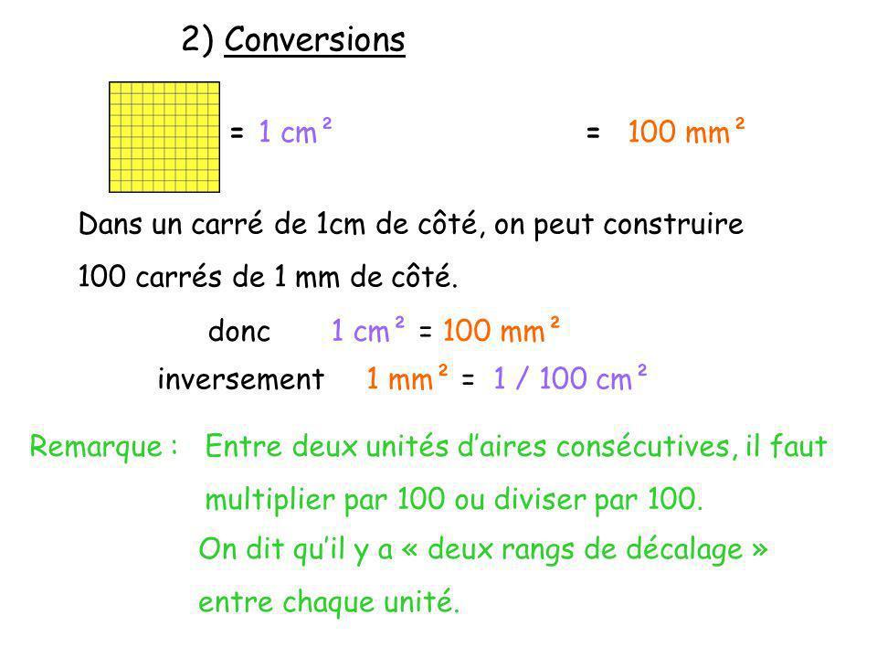 1mm²= 0,01cm² 1cm² = 0,01dm² 1dm² = 0,01m² 1dam² = 100m² 1hm² = 100dam² 1km² = 100hm² mm²cm²dm²m²dam²hm²km² Millimètre carré Centimètre carré Décimètre carré Mètre carré Décamètre carré Hectomètre carré Kilomètre carré Exemples : Tableau de conversion dunités daire Compléter les égalités suivantes.