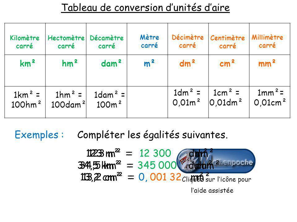 1mm²= 0,01cm² 1cm² = 0,01dm² 1dm² = 0,01m² 1dam² = 100m² 1hm² = 100dam² 1km² = 100hm² mm²cm²dm²m²dam²hm²km² Millimètre carré Centimètre carré Décimètr
