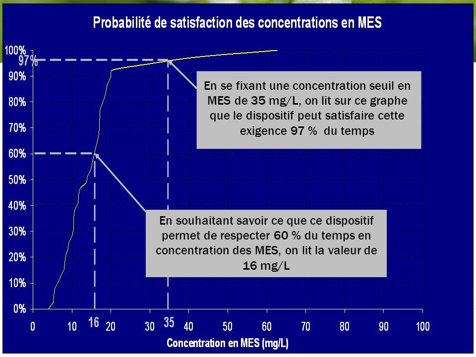 Niort 12 décembre 2012 17 - En se fixant une concentration seuil en MES de 35 mg/L, on lit sur ce graphe que le dispositif peut satisfaire cette exige