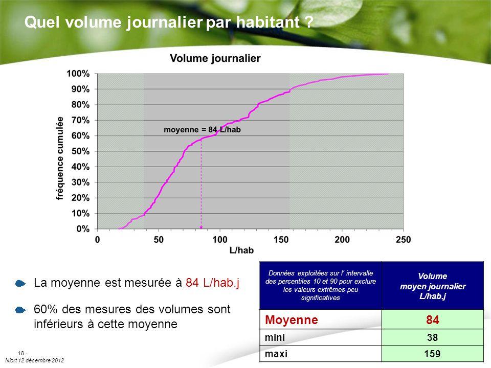 Niort 12 décembre 2012 18 - Quel volume journalier par habitant ? La moyenne est mesurée à 84 L/hab.j 60% des mesures des volumes sont inférieurs à ce