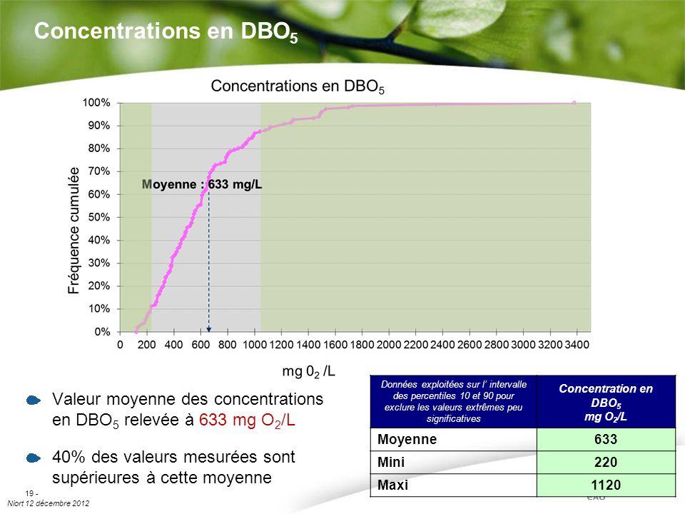 Niort 12 décembre 2012 19 - Concentrations en DBO 5 Valeur moyenne des concentrations en DBO 5 relevée à 633 mg O 2 /L 40% des valeurs mesurées sont s