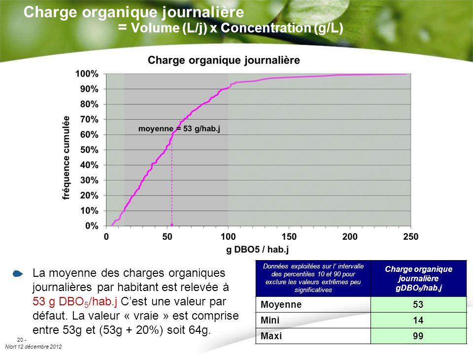Niort 12 décembre 2012 20 - Charge organique journalière = Volume (L/j) x Concentration (g/L) La moyenne des charges organiques journalières par habit