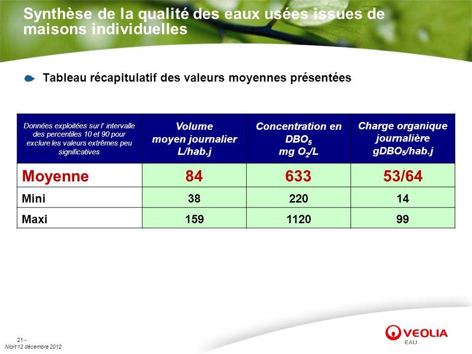 Niort 12 décembre 2012 21 - Synthèse de la qualité des eaux usées issues de maisons individuelles Tableau récapitulatif des valeurs moyennes présentée