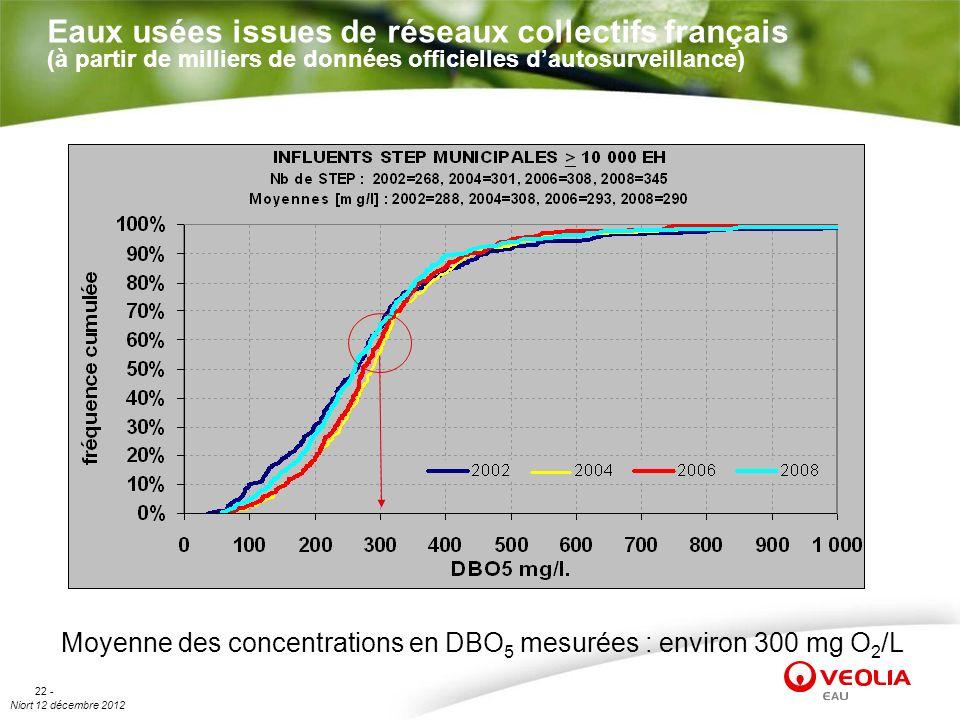 Niort 12 décembre 2012 22 - Eaux usées issues de réseaux collectifs français (à partir de milliers de données officielles dautosurveillance) Moyenne d