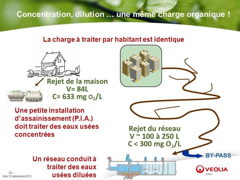 Niort 12 décembre 2012 24 - Concentration, dilution … une même charge organique ! Rejet de la maison V= 84L C= 633 mg O 2 /L Rejet du réseau V ~ 100 à