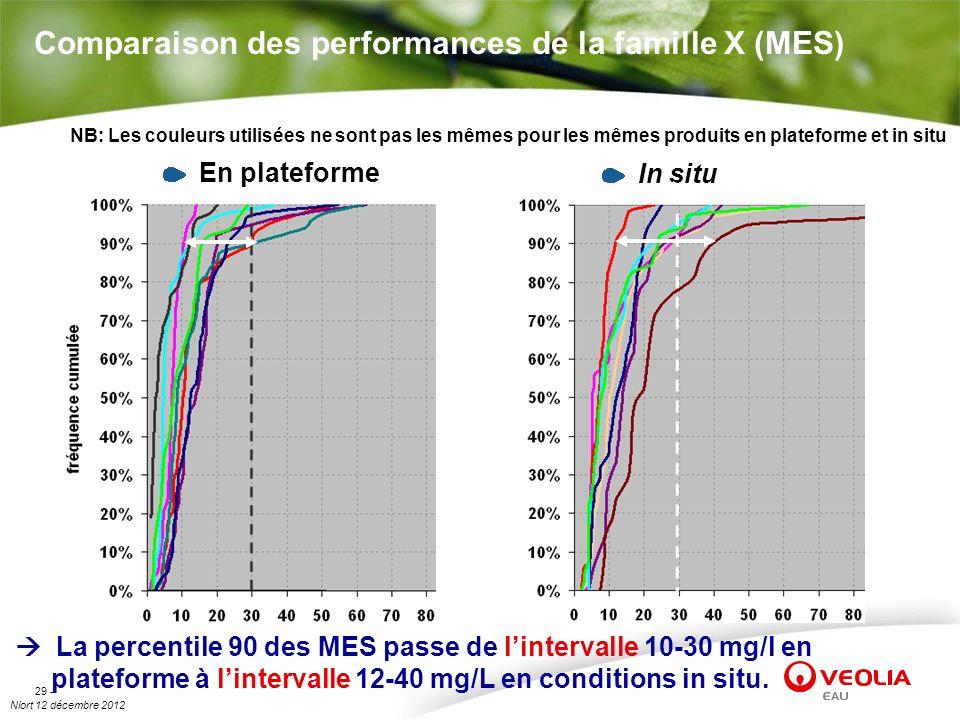 Niort 12 décembre 2012 29 - Comparaison des performances de la famille X (MES) En plateforme In situ La percentile 90 des MES passe de lintervalle 10-
