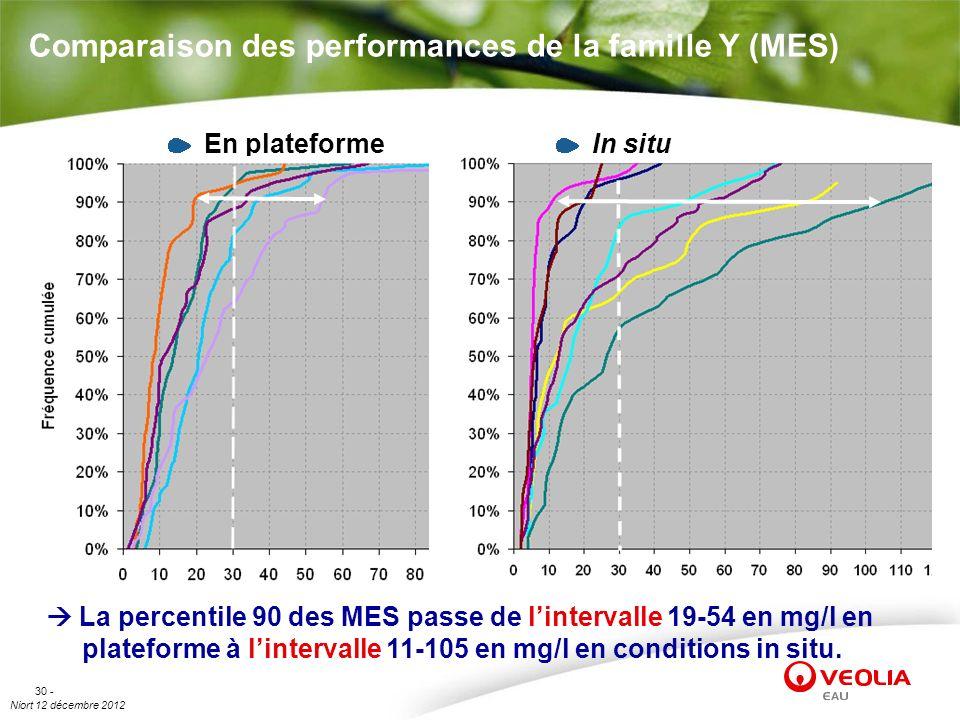 Niort 12 décembre 2012 30 - Comparaison des performances de la famille Y (MES) La percentile 90 des MES passe de lintervalle 19-54 en mg/l en platefor