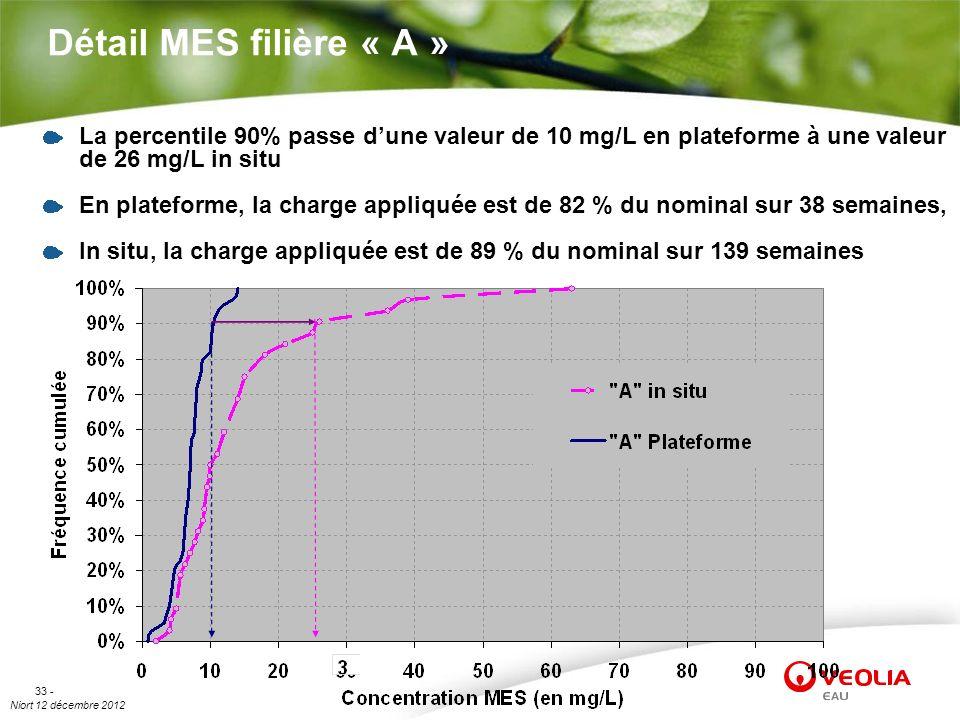 Niort 12 décembre 2012 33 - Détail MES filière « A » La percentile 90% passe dune valeur de 10 mg/L en plateforme à une valeur de 26 mg/L in situ En p