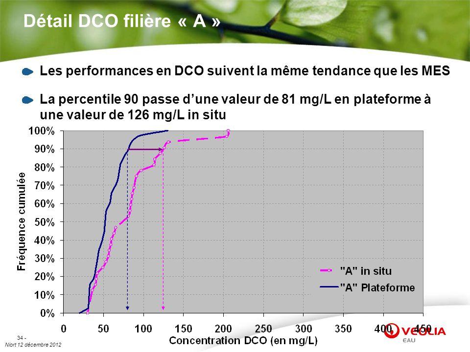 Niort 12 décembre 2012 34 - Détail DCO filière « A » Les performances en DCO suivent la même tendance que les MES La percentile 90 passe dune valeur d