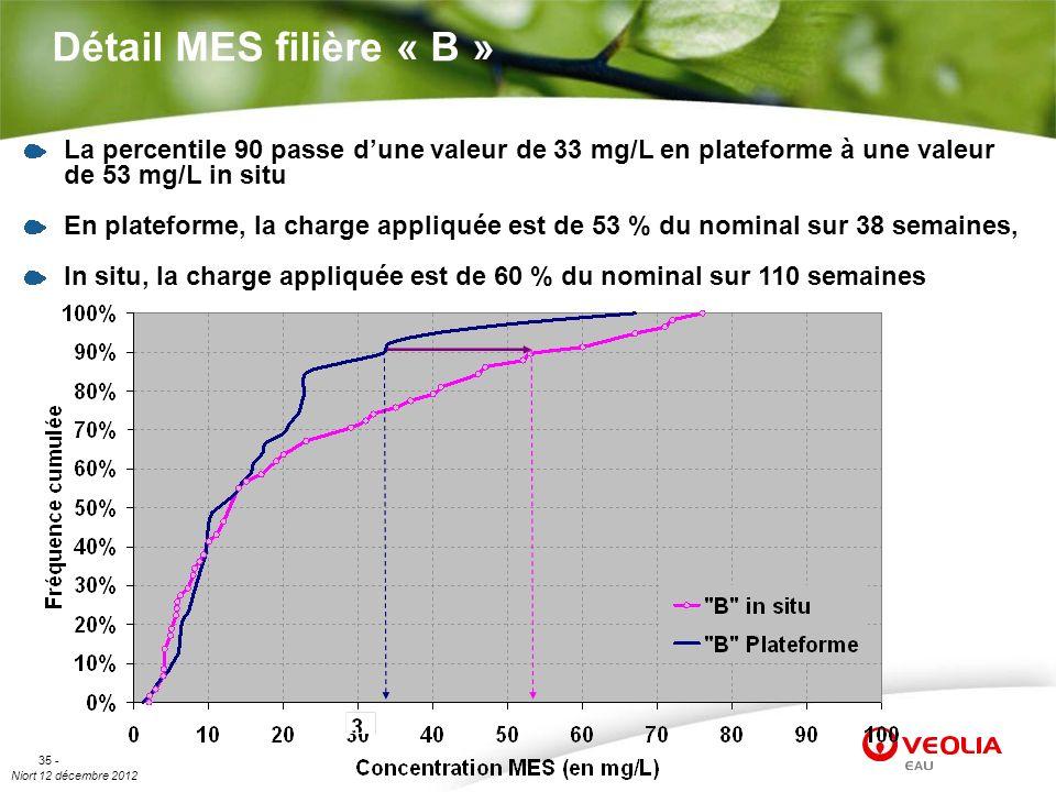 Niort 12 décembre 2012 35 - Détail MES filière « B » La percentile 90 passe dune valeur de 33 mg/L en plateforme à une valeur de 53 mg/L in situ En pl