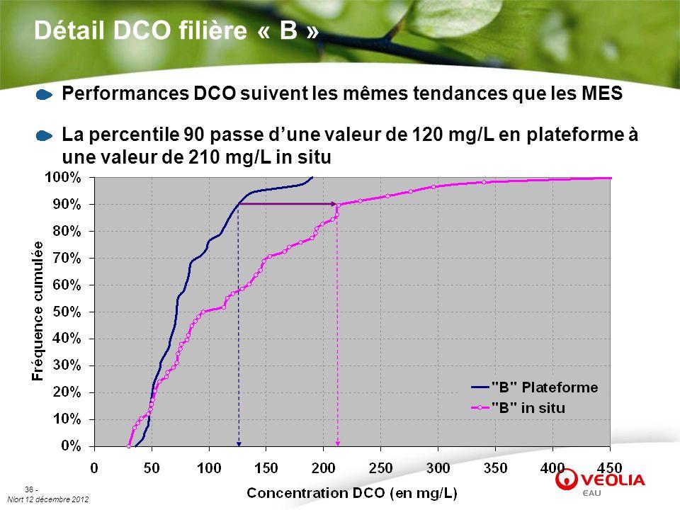Niort 12 décembre 2012 36 - Détail DCO filière « B » Performances DCO suivent les mêmes tendances que les MES La percentile 90 passe dune valeur de 12