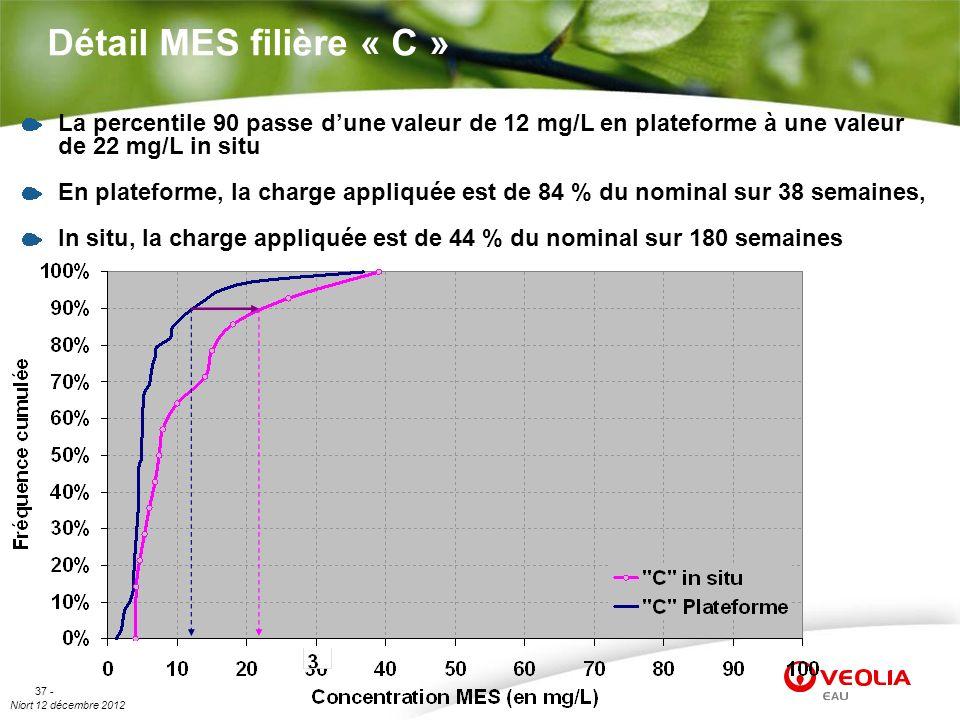 Niort 12 décembre 2012 37 - Détail MES filière « C » La percentile 90 passe dune valeur de 12 mg/L en plateforme à une valeur de 22 mg/L in situ En pl