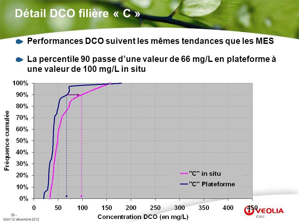 Niort 12 décembre 2012 38 - Détail DCO filière « C » Performances DCO suivent les mêmes tendances que les MES La percentile 90 passe dune valeur de 66