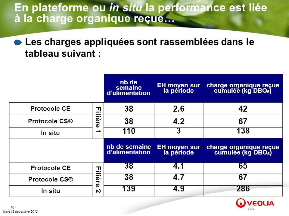 Niort 12 décembre 2012 40 - En plateforme ou in situ la performance est liée à la charge organique reçue… Les charges appliquées sont rassemblées dans