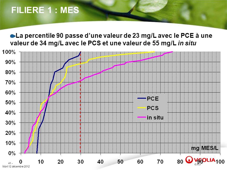 Niort 12 décembre 2012 41 - FILIERE 1 : MES La percentile 90 passe dune valeur de 23 mg/L avec le PCE à une valeur de 34 mg/L avec le PCS et une valeu