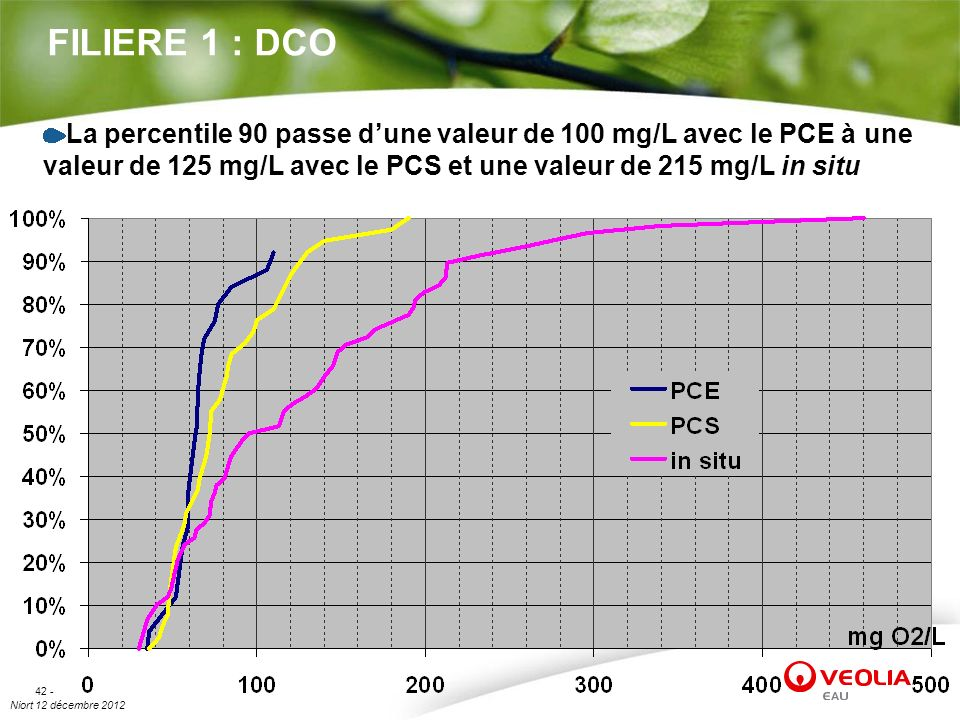 Niort 12 décembre 2012 42 - FILIERE 1 : DCO La percentile 90 passe dune valeur de 100 mg/L avec le PCE à une valeur de 125 mg/L avec le PCS et une val