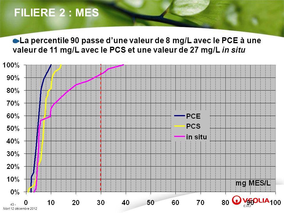 Niort 12 décembre 2012 43 - FILIERE 2 : MES La percentile 90 passe dune valeur de 8 mg/L avec le PCE à une valeur de 11 mg/L avec le PCS et une valeur