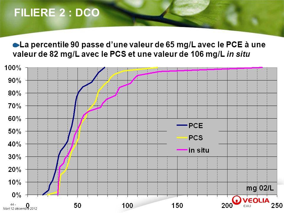 Niort 12 décembre 2012 44 - FILIERE 2 : DCO La percentile 90 passe dune valeur de 65 mg/L avec le PCE à une valeur de 82 mg/L avec le PCS et une valeu