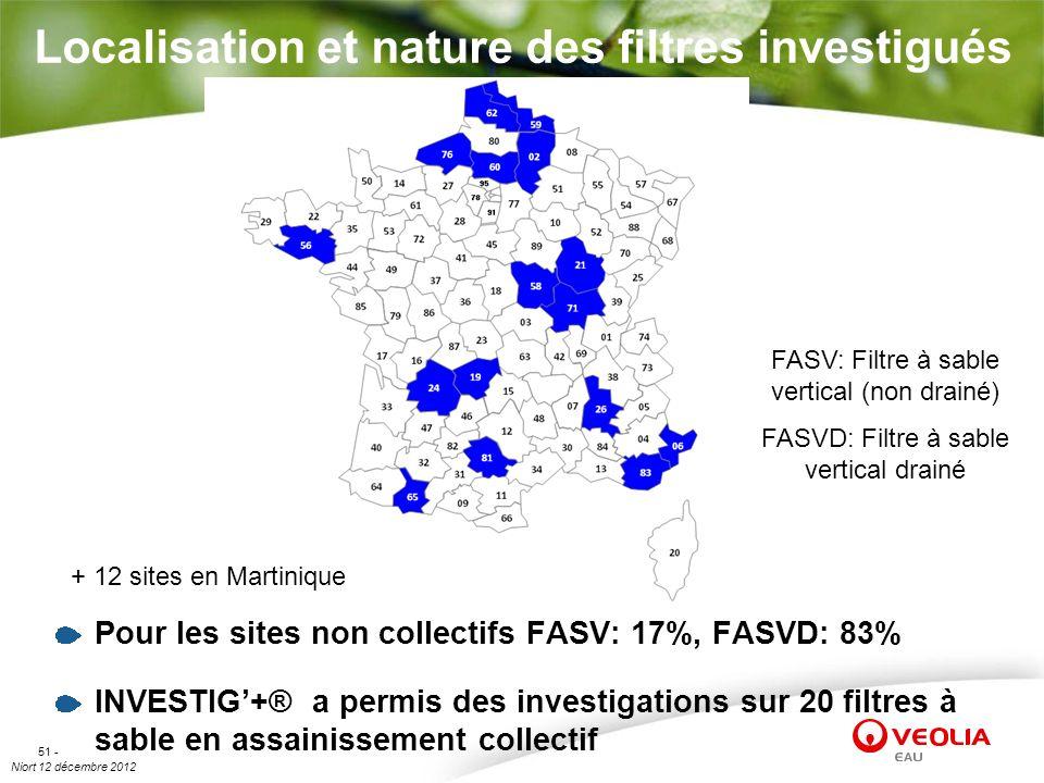 Niort 12 décembre 2012 51 - Localisation et nature des filtres investigués Pour les sites non collectifs FASV: 17%, FASVD: 83% INVESTIG+® a permis des