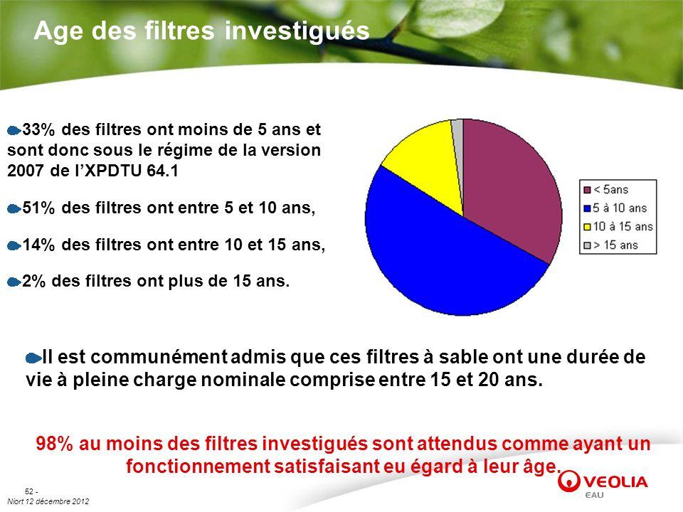 Niort 12 décembre 2012 52 - Age des filtres investigués 33% des filtres ont moins de 5 ans et sont donc sous le régime de la version 2007 de lXPDTU 64