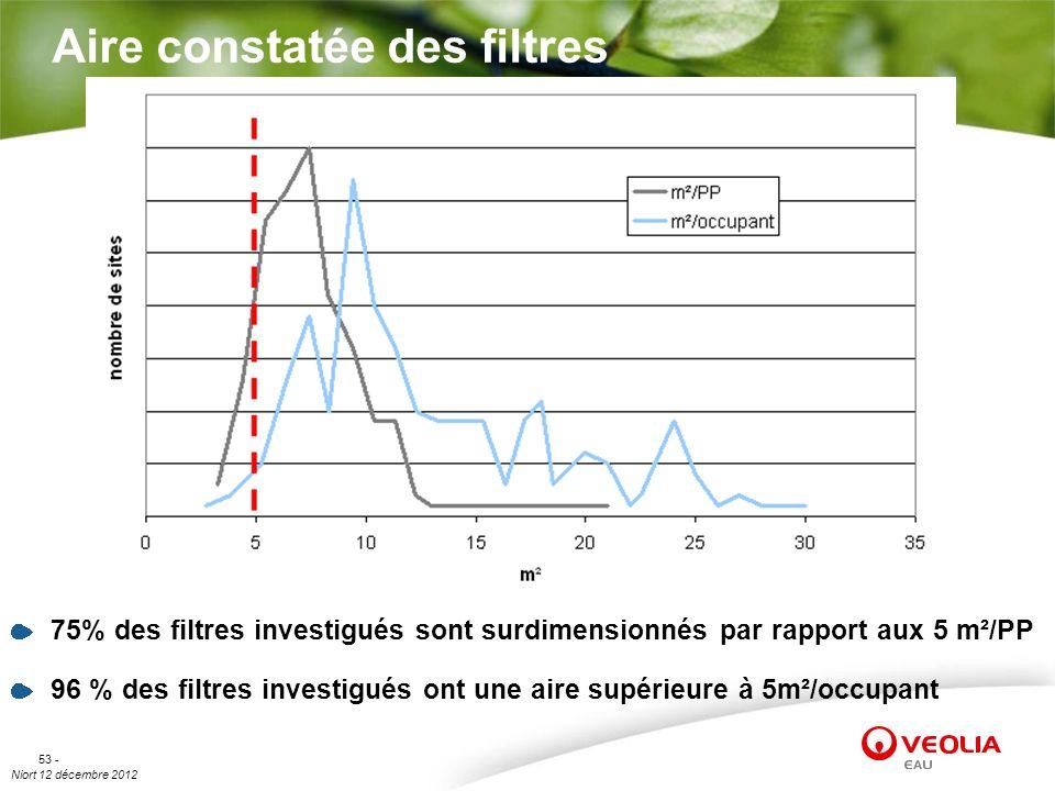 Niort 12 décembre 2012 53 - Aire constatée des filtres 75% des filtres investigués sont surdimensionnés par rapport aux 5 m²/PP 96 % des filtres inves